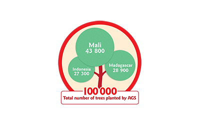 Logo of trees planted in Mali, Madagascar and Indonesia